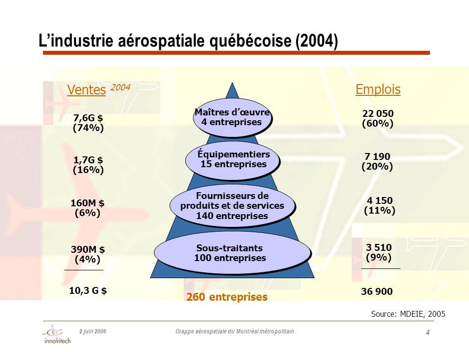 2 juin 2006 Grappe aérospatiale du Montréal métropolitain 4 Maîtres d'œuvre 4 entreprises Équipementiers 15 entreprises Fournisseurs de produits et de services 140 entreprises Sous-traitants 100 entreprises Ventes 2004 7,6G $ (74%) 1,7G $ (16%) 160M $ (6%) 390M $ (4%) 10,3 G $ Emplois 22 050 (60%) 7 190 (20%) 4 150 (11%) 3 510 (9%) 36 900 Source: MDEIE, 2005 260 entreprises L'industrie aérospatiale québécoise (2004)