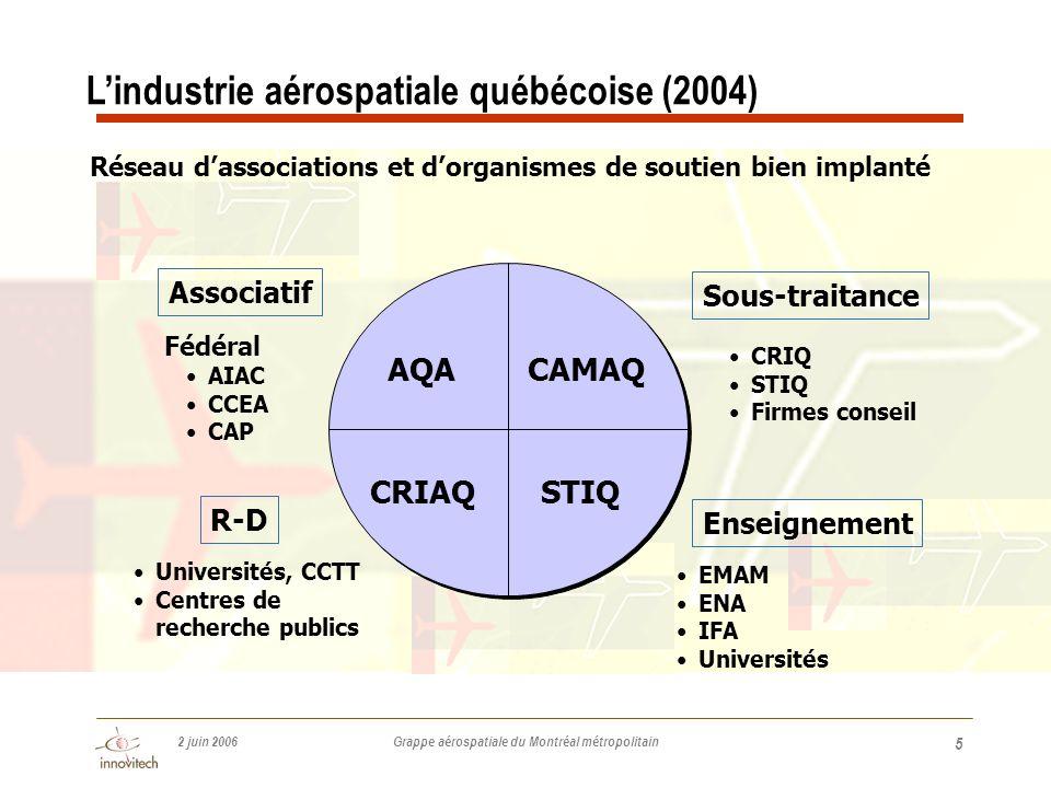 2 juin 2006 Grappe aérospatiale du Montréal métropolitain 5 Réseau d'associations et d'organismes de soutien bien implanté AQA Associatif Fédéral •AIAC •CCEA •CAP CAMAQ STIQ Sous-traitance R-D CRIAQ •CRIQ •STIQ •Firmes conseil •Universités, CCTT •Centres de recherche publics L'industrie aérospatiale québécoise (2004) Enseignement •EMAM •ENA •IFA •Universités