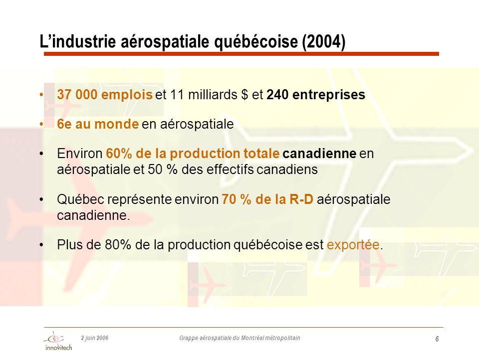 2 juin 2006 Grappe aérospatiale du Montréal métropolitain 6 •37 000 emplois et 11 milliards $ et 240 entreprises •6e au monde en aérospatiale •Environ 60% de la production totale canadienne en aérospatiale et 50 % des effectifs canadiens •Québec représente environ 70 % de la R-D aérospatiale canadienne.