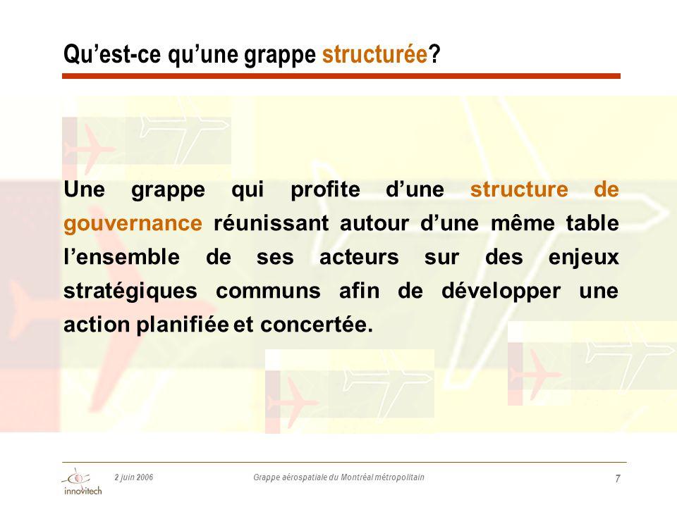2 juin 2006 Grappe aérospatiale du Montréal métropolitain 7 Qu'est-ce qu'une grappe structurée.