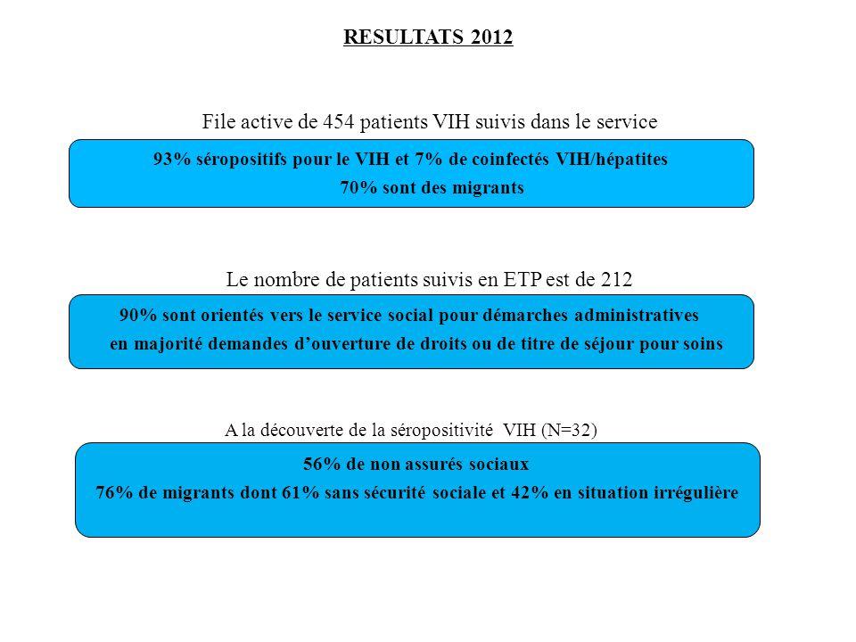 RESULTATS 2012 File active de 454 patients VIH suivis dans le service Le nombre de patients suivis en ETP est de 212 90% sont orientés vers le service