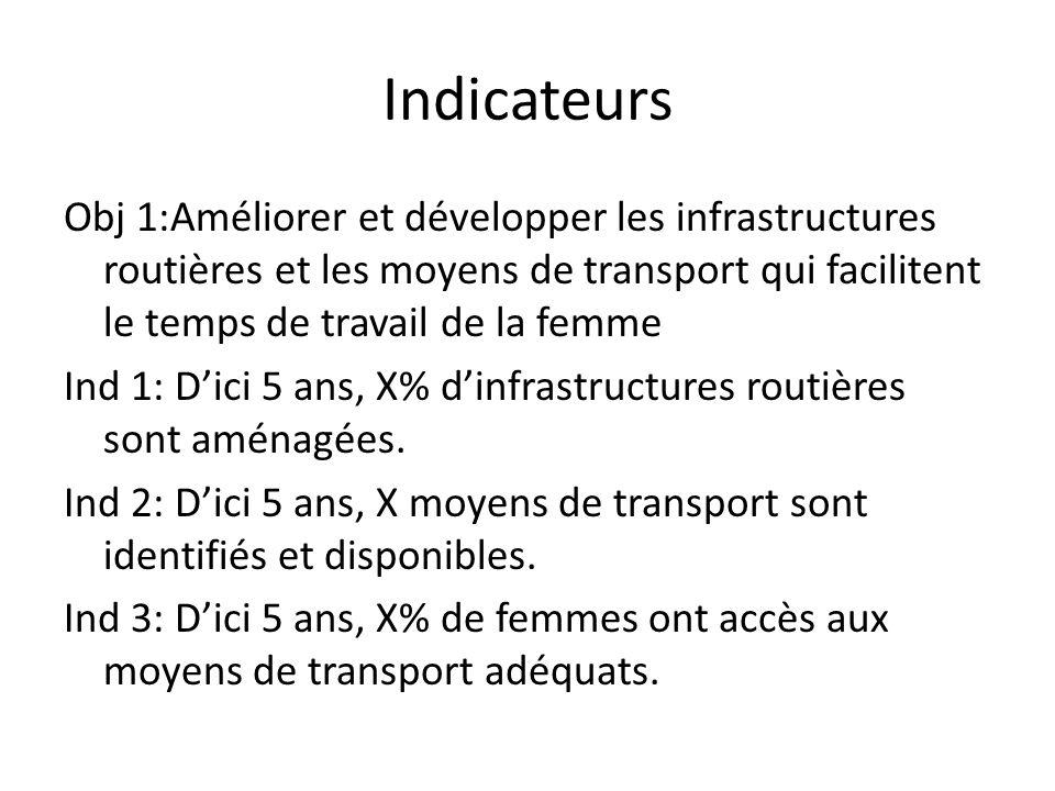 Indicateurs Obj 1:Améliorer et développer les infrastructures routières et les moyens de transport qui facilitent le temps de travail de la femme Ind 1: D'ici 5 ans, X% d'infrastructures routières sont aménagées.