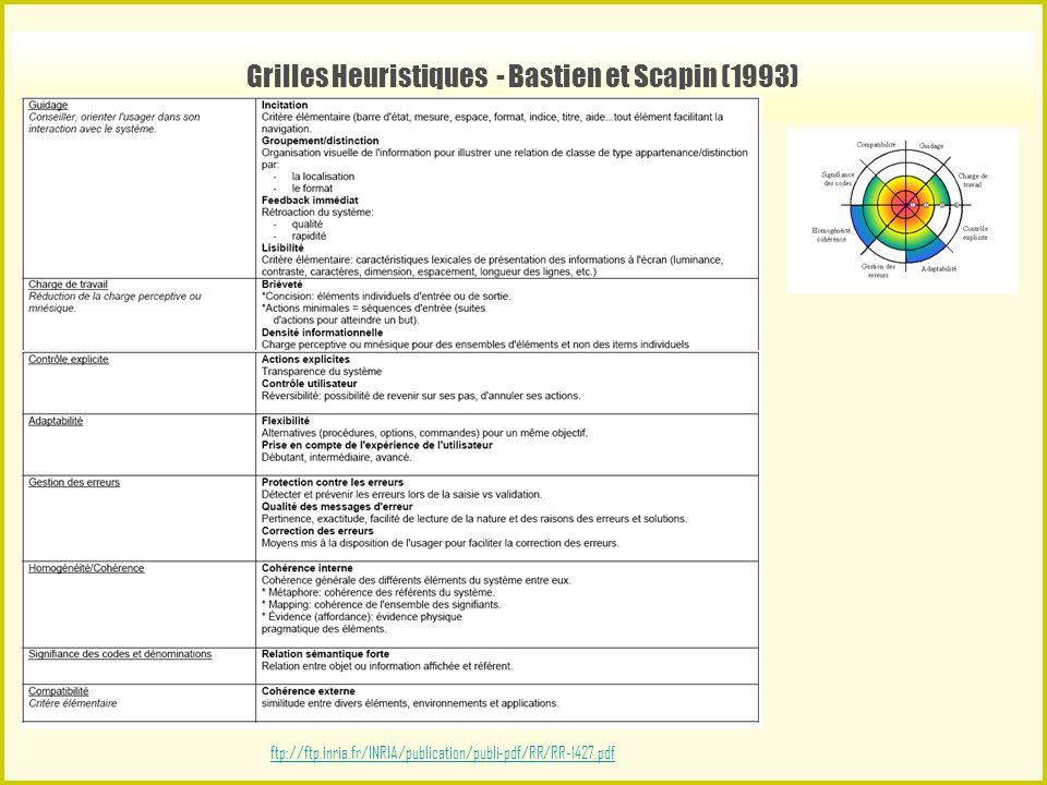 Grilles Heuristiques - Bastien et Scapin (1993) ftp://ftp.inria.fr/INRIA/publication/publi-pdf/RR/RR-1427.pdf