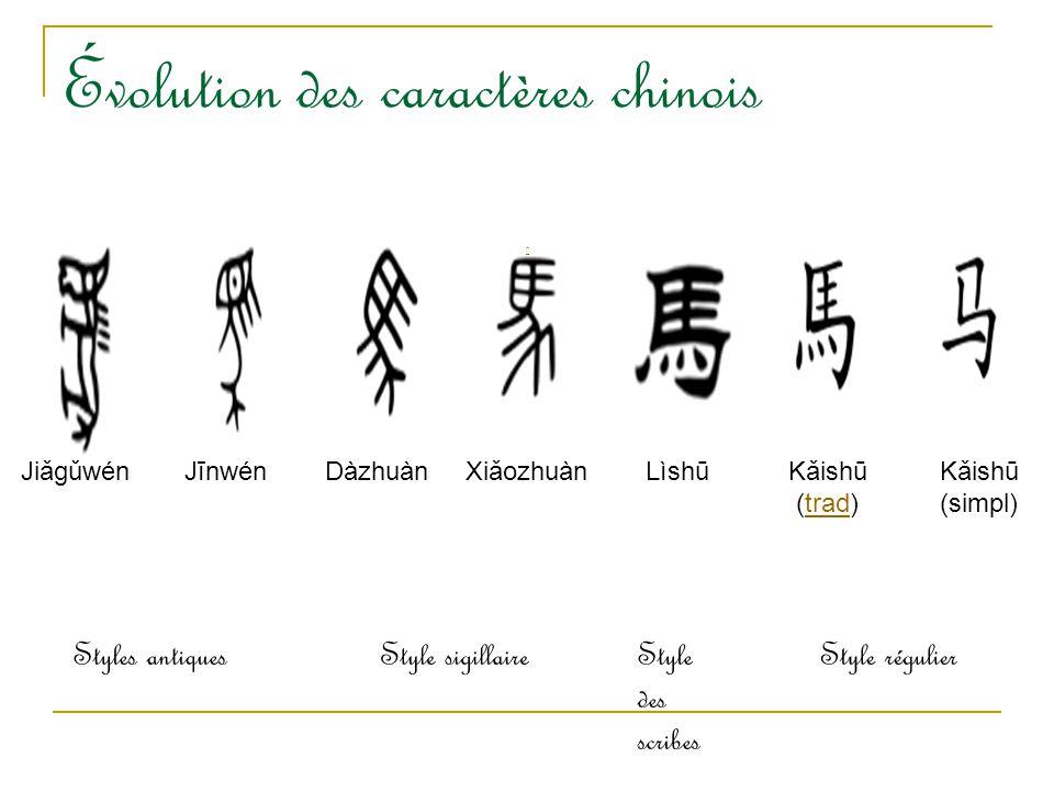 Évolution des caractères chinois * JiǎgǔwénJīnwénDàzhuànXiǎozhuànLìshūKǎishū (trad)trad Kǎishū (simpl) Styles antiquesStyle sigillaireStyle des scribe