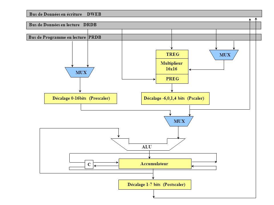 MUX TREG Multiplieur 16x16 PREG Décalage -6,0,1,4 bits (Pscaler)Décalage 0-16bits (Prescaler) ALU Accumulateur Décalage 1-7 bits (Postscaler) C Bus de