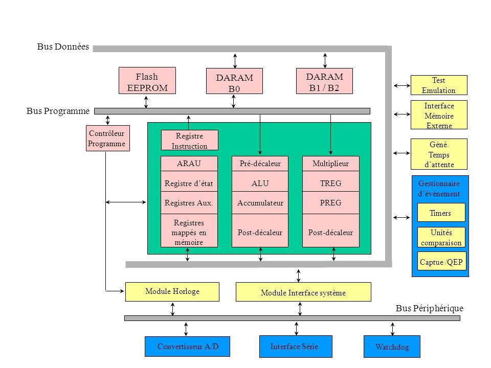 Flash EEPROM DARAM B0 DARAM B1 / B2 Test Emulation Interface Mémoire Externe Géné. Temps d'attente Gestionnaire d'événement Timers Unités comparaison