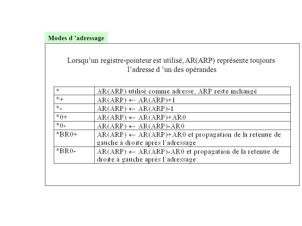 Lorsqu'un registre-pointeur est utilisé, AR(ARP) représente toujours l'adresse d 'un des opérandes Modes d 'adressage