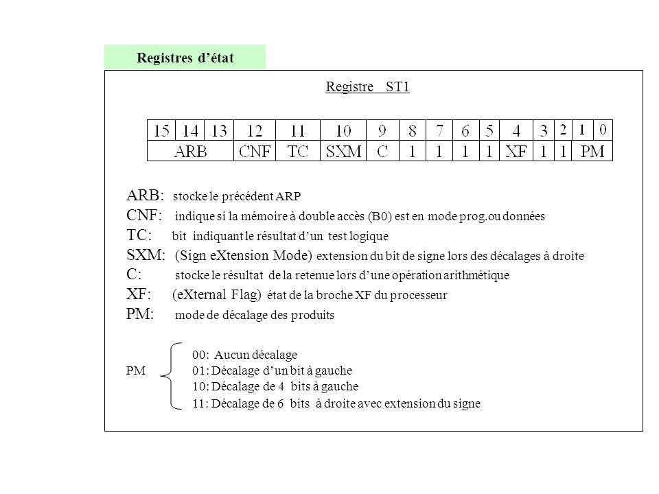 Registres d'état ARB: stocke le précédent ARP CNF: indique si la mémoire à double accès (B0) est en mode prog.ou données TC: bit indiquant le résultat