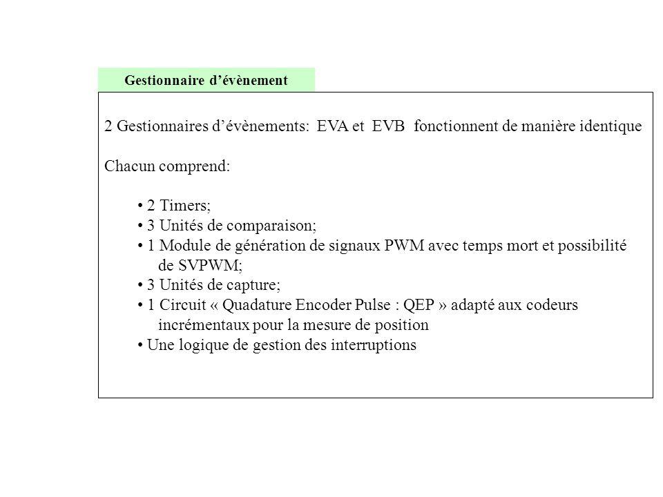 Gestionnaire d'évènement 2 Gestionnaires d'évènements: EVA et EVB fonctionnent de manière identique Chacun comprend: • 2 Timers; • 3 Unités de compara