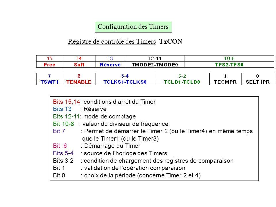Registre de contrôle des Timers TxCON Bits 15,14: conditions d'arrêt du Timer Bits 13 : Réservé Bits 12-11: mode de comptage Bit 10-8 : valeur du divi