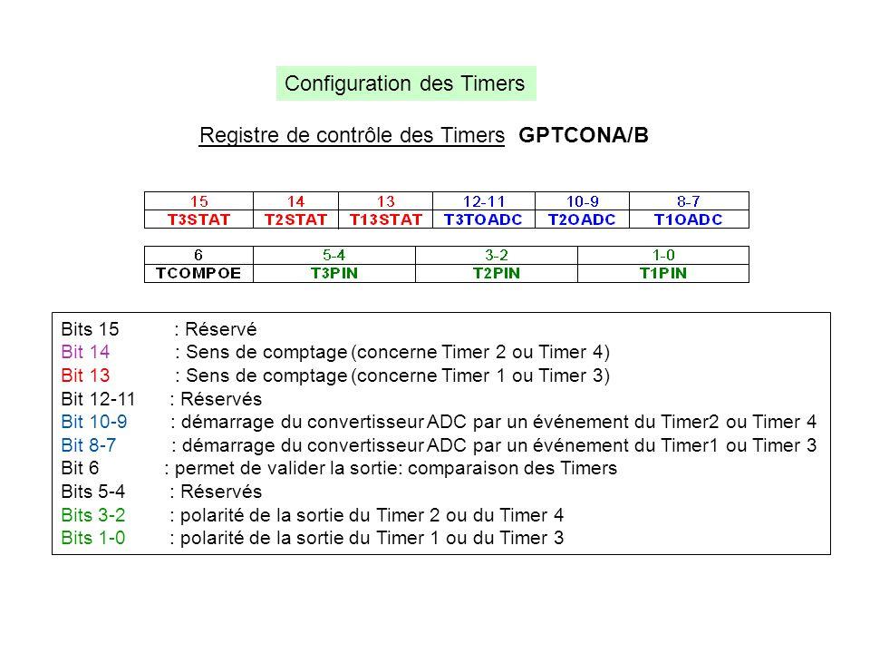Registre de contrôle des Timers GPTCONA/B Bits 15 : Réservé Bit 14 : Sens de comptage (concerne Timer 2 ou Timer 4) Bit 13 : Sens de comptage (concern