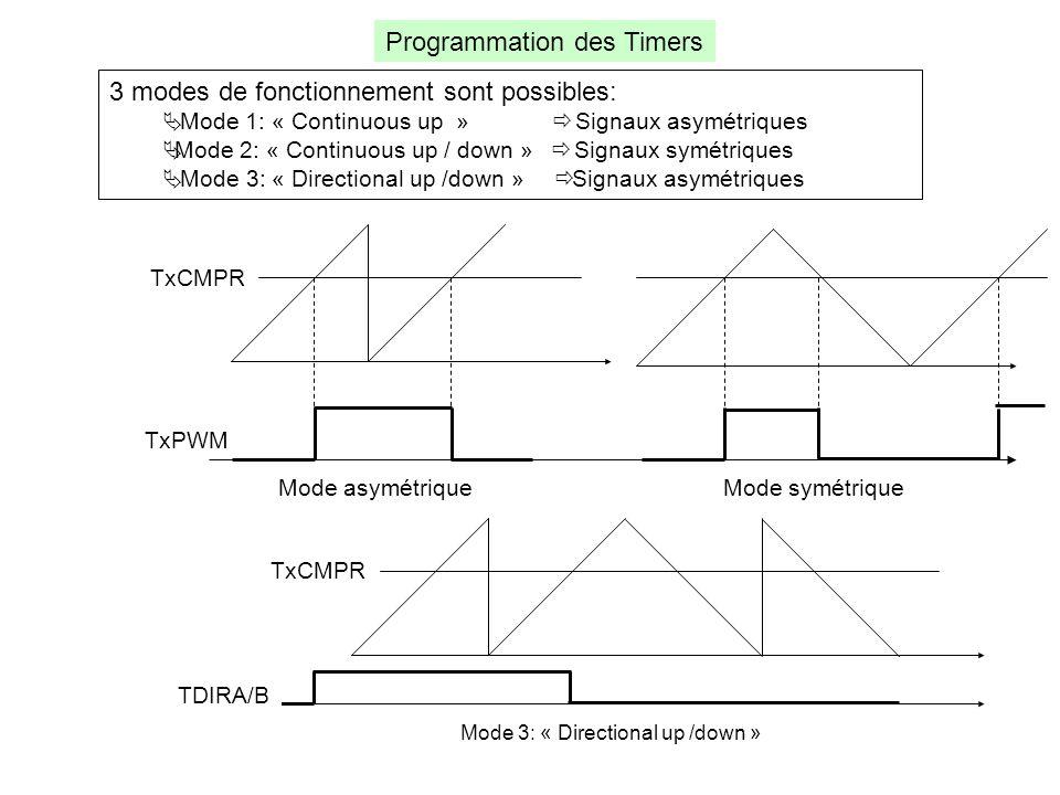 Programmation des Timers 3 modes de fonctionnement sont possibles:  Mode 1: « Continuous up »  Signaux asymétriques  Mode 2: « Continuous up / down