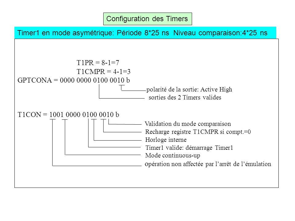 Configuration des Timers T1PR = 8-1=7 T1CMPR = 4-1=3 GPTCONA = 0000 0000 0100 0010 b polarité de la sortie: Active High sorties des 2 Timers valides T