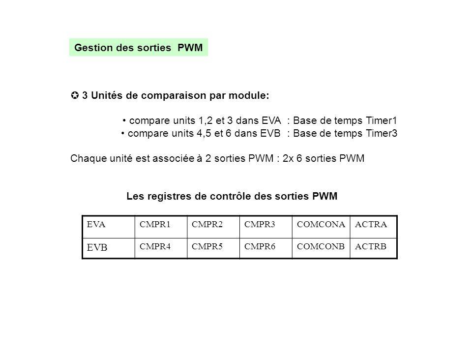 Gestion des sorties PWM  3 Unités de comparaison par module: • compare units 1,2 et 3 dans EVA : Base de temps Timer1 • compare units 4,5 et 6 dans E