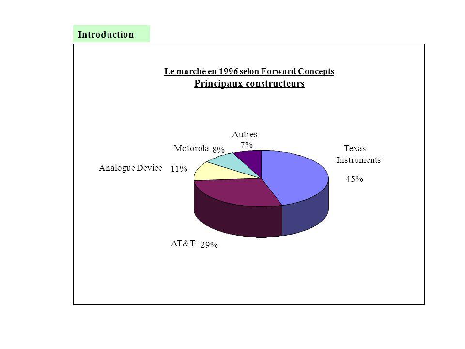 Le marché en 1996 selon Forward Concepts Principaux constructeurs Texas Instruments 45% AT&T 29% Analogue Device 11% Motorola 8% Autres 7% Introductio