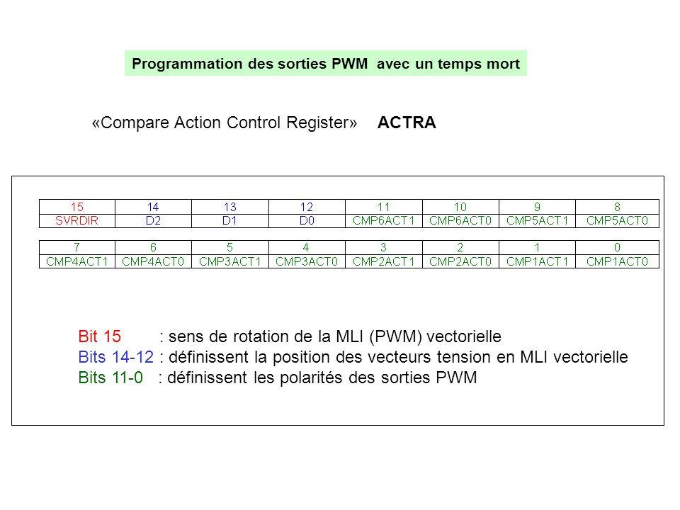 Programmation des sorties PWM avec un temps mort Bit 15 : sens de rotation de la MLI (PWM) vectorielle Bits 14-12 : définissent la position des vecteu