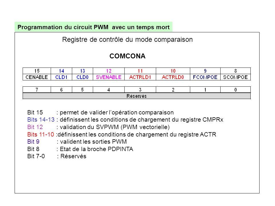 Programmation du circuit PWM avec un temps mort Bit 15 : permet de valider l'opération comparaison Bits 14-13 : définissent les conditions de chargeme