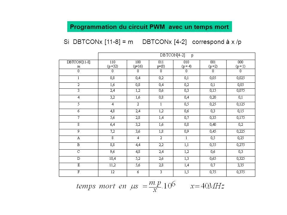 Programmation du circuit PWM avec un temps mort Si DBTCONx [11-8] = m DBTCONx [4-2] correspond à x /p