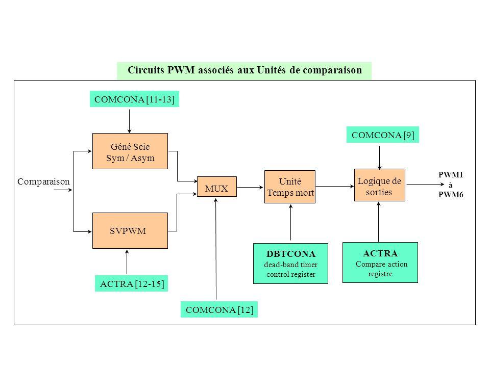 Circuits PWM associés aux Unités de comparaison Géné Scie Sym / Asym SVPWM MUX Unité Temps mort Logique de sorties ACTRA Compare action registre DBTCO