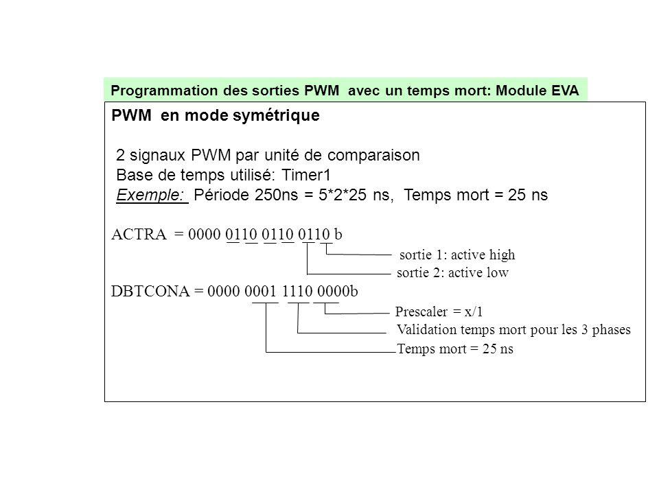 PWM en mode symétrique 2 signaux PWM par unité de comparaison Base de temps utilisé: Timer1 Exemple: Période 250ns = 5*2*25 ns, Temps mort = 25 ns ACT