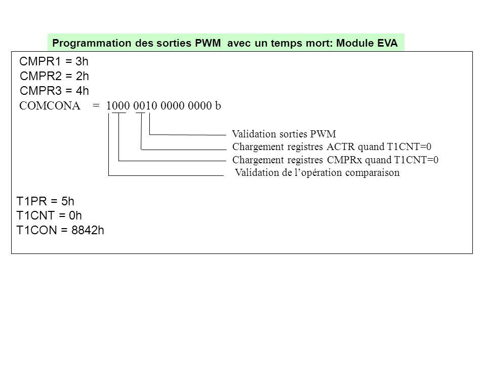 CMPR1 = 3h CMPR2 = 2h CMPR3 = 4h COMCONA = 1000 0010 0000 0000 b Validation sorties PWM Chargement registres ACTR quand T1CNT=0 Chargement registres C
