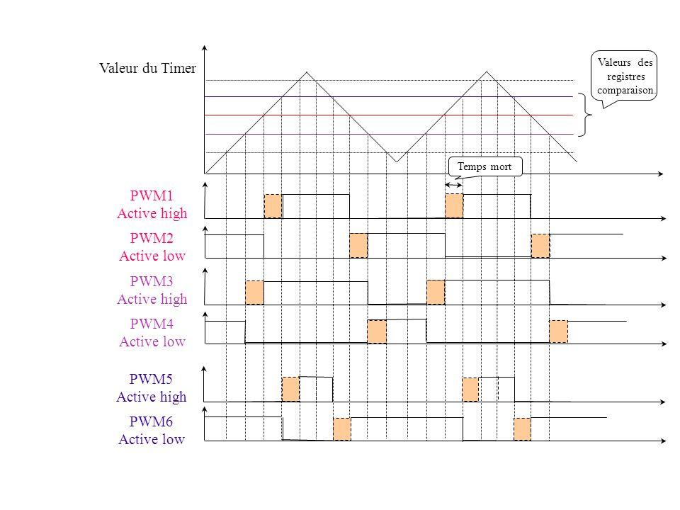 Valeur du Timer Valeurs des registres comparaison. PWM1 Active high PWM2 Active low PWM3 Active high PWM4 Active low PWM5 Active high PWM6 Active low