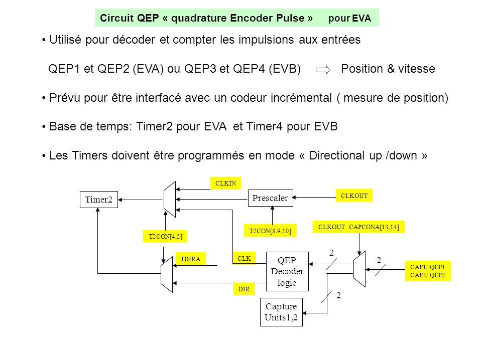 Circuit QEP « quadrature Encoder Pulse » pour EVA • Utilisé pour décoder et compter les impulsions aux entrées QEP1 et QEP2 (EVA) ou QEP3 et QEP4 (EVB