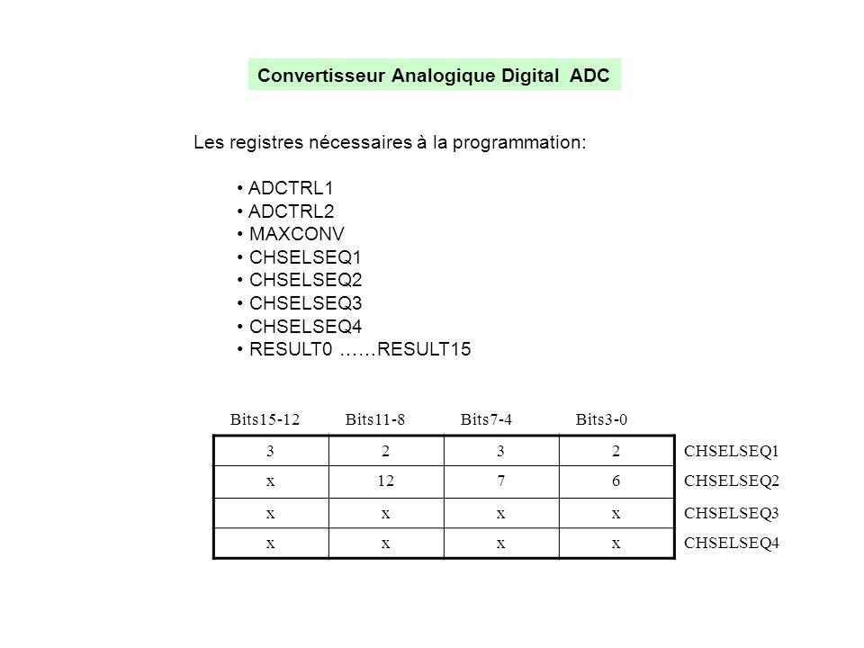 Convertisseur Analogique Digital ADC Les registres nécessaires à la programmation: • ADCTRL1 • ADCTRL2 • MAXCONV • CHSELSEQ1 • CHSELSEQ2 • CHSELSEQ3 •
