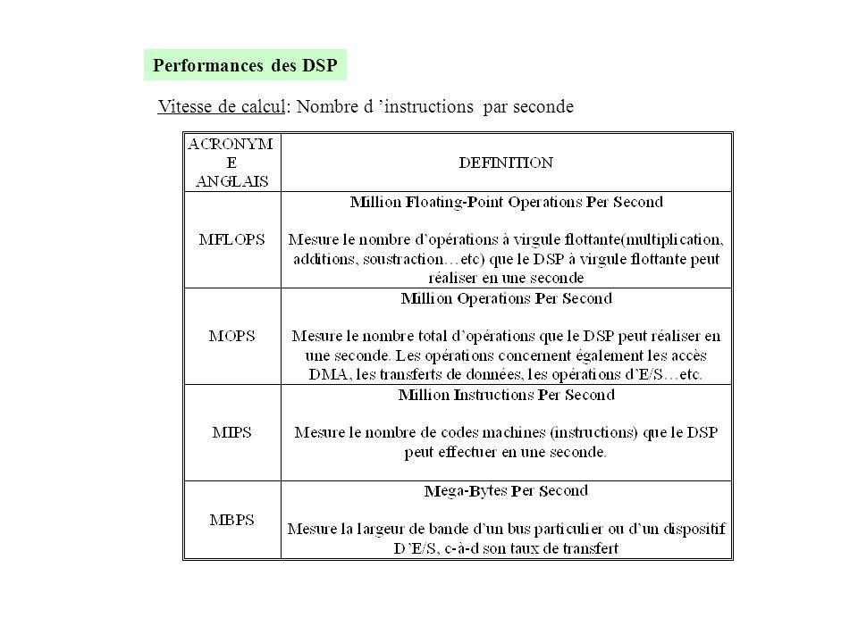 Vitesse de calcul: Nombre d 'instructions par seconde Performances des DSP