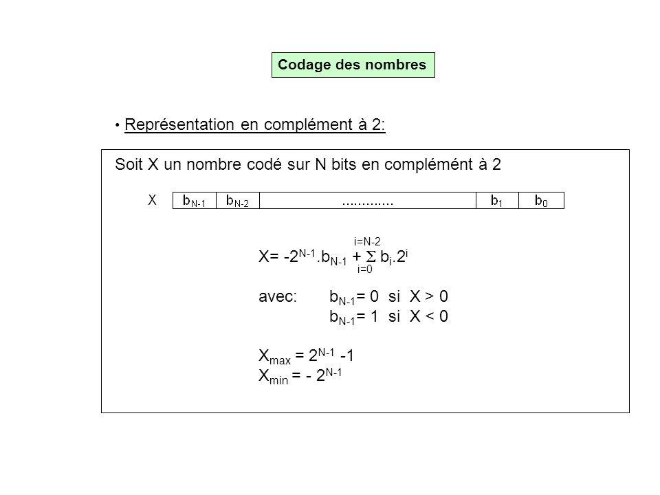 Codage des nombres • Représentation en complément à 2: Soit X un nombre codé sur N bits en complémént à 2 X= -2 N-1.b N-1 +  b i.2 i avec: b N-1 = 0