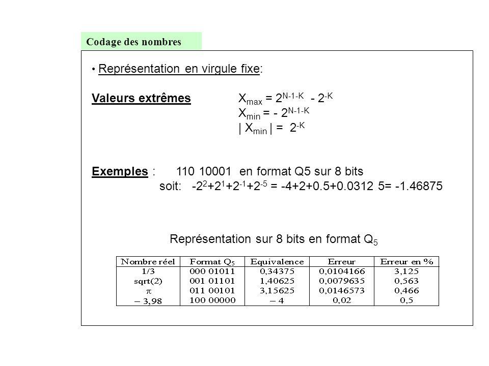 Codage des nombres • Représentation en virgule fixe: Valeurs extrêmesX max = 2 N-1-K - 2 -K X min = - 2 N-1-K   X min   = 2 -K Exemples : 110 10001 en