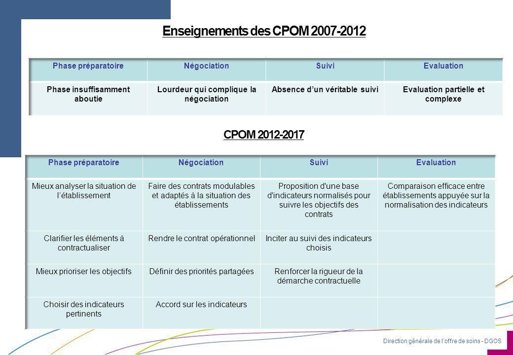 Direction générale de l'offre de soins - DGOS Enseignements des CPOM 2007-2012 CPOM 2012-2017
