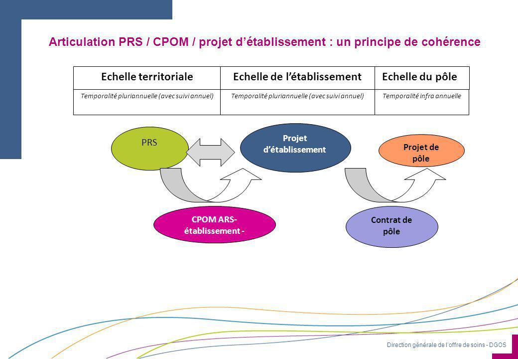 Direction générale de l'offre de soins - DGOS CPOM ARS- établissement - Projet d'établissement Projet de pôle Contrat de pôle Echelle du pôle Temporal