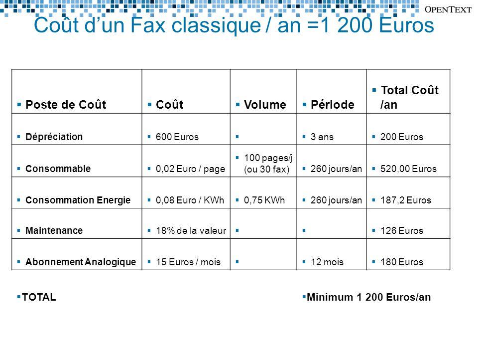 Coût d'un Fax classique / an =1 200 Euros  Poste de Coût  Coût  Volume  Période  Total Coût /an  Dépréciation  600 Euros   3 ans  200 Euros  Consommable  0,02 Euro / page  100 pages/j (ou 30 fax)  260 jours/an  520,00 Euros  Consommation Energie  0,08 Euro / KWh  0,75 KWh  260 jours/an  187,2 Euros  Maintenance  18% de la valeur    126 Euros  Abonnement Analogique  15 Euros / mois   12 mois  180 Euros  TOTAL  Minimum 1 200 Euros/an