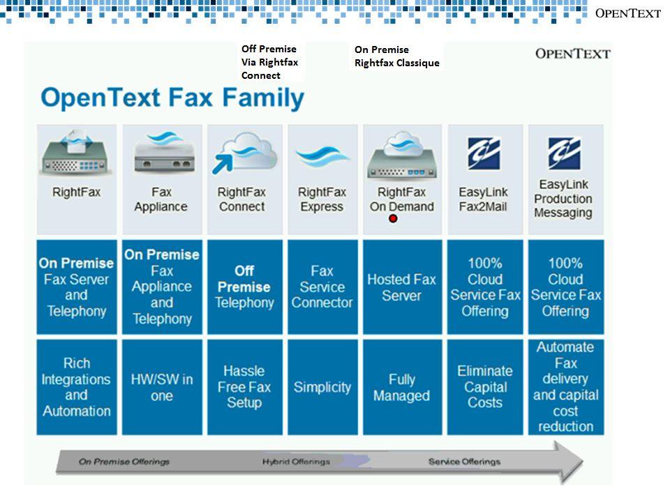 La nouvelle plateforme de serveur de télécopies RightFAX Fiabilité, Sécurisation, Robustesse, Intégration et FoIP/ToIP Lancement en France Novembre 2012 INGE-COM / Novembre 2012 10.5