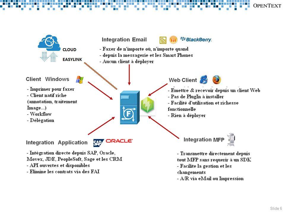 Les attentes de nos clients aujourd'hui Efficacité et Productivité: Optimiser les Applications existantes en leur permettant d'utiliser les ressources de RightfAX simplement (fax, eMail, SMS).