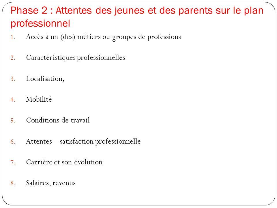 Phase 2 : Attentes des jeunes et des parents sur le plan professionnel 1. Accès à un (des) métiers ou groupes de professions 2. Caractéristiques profe