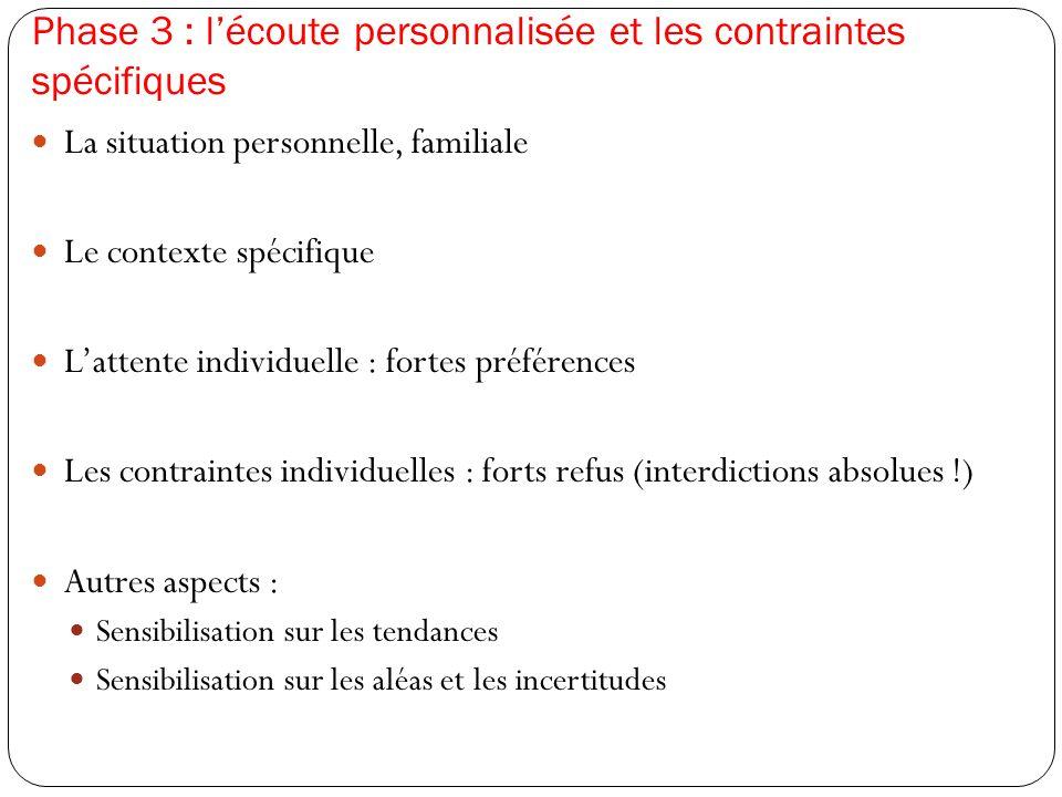 Phase 3 : l'écoute personnalisée et les contraintes spécifiques  La situation personnelle, familiale  Le contexte spécifique  L'attente individuell