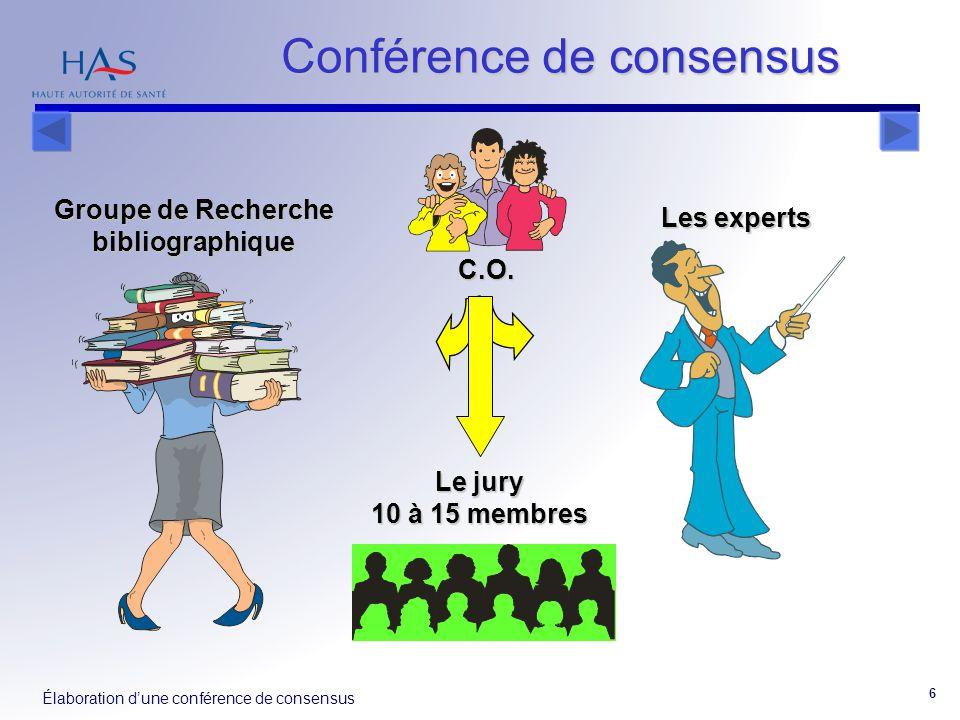 Élaboration d'une conférence de consensus 6 Groupe de Recherche bibliographique Les experts Le jury 10 à 15 membres C.O. Conférence de consensus