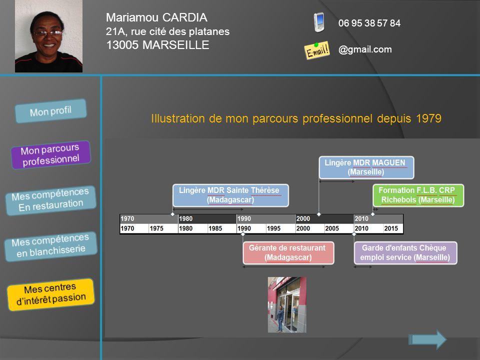 Mariamou CARDIA 21A, rue cité des platanes 13005 MARSEILLE 06 95 38 57 84 @gmail.com Illustration de mon parcours professionnel depuis 1979