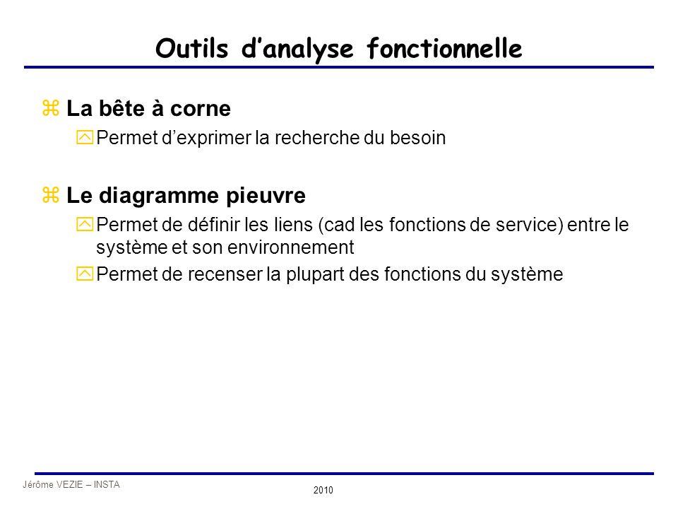 Jérôme VEZIE – INSTA 2010 Outils d'analyse fonctionnelle zLa bête à corne yPermet d'exprimer la recherche du besoin zLe diagramme pieuvre yPermet de d