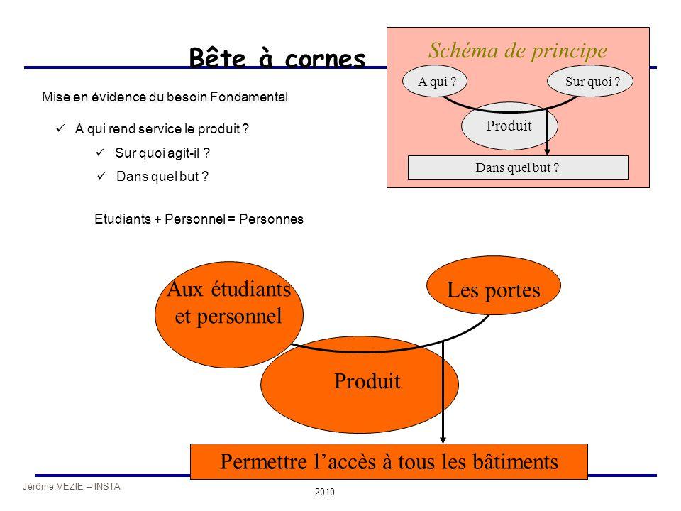 Jérôme VEZIE – INSTA 2010 Produit Bête à cornes Produit A qui ?Sur quoi ? Dans quel but ? Schéma de principe Aux étudiants et personnel Les portes Per