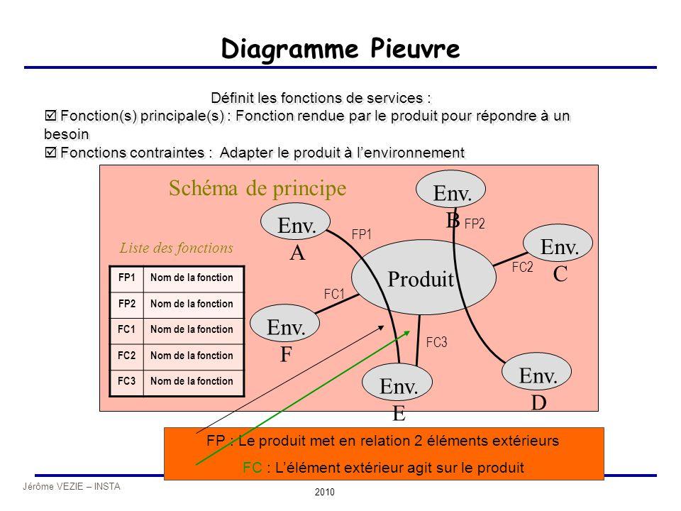 Jérôme VEZIE – INSTA 2010 Produit Diagramme Pieuvre Définit les fonctions de services :  Fonction(s) principale(s) : Fonction rendue par le produit p