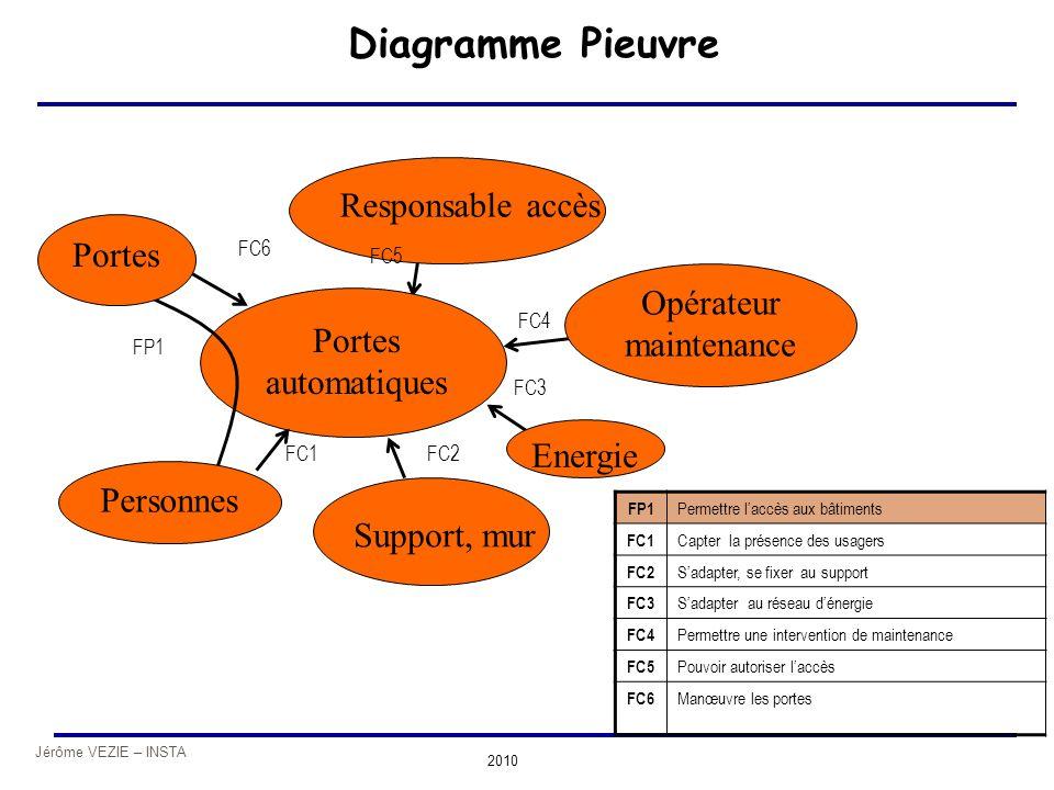 Jérôme VEZIE – INSTA 2010 Portes automatiques Diagramme Pieuvre Portes Energie Responsable accès Support, mur Personnes Opérateur maintenance FP1 FC1F