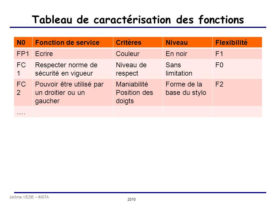 Jérôme VEZIE – INSTA 2010 Tableau de caractérisation des fonctions N0Fonction de serviceCritèresNiveauFlexibilité FP1EcrireCouleurEn noirF1 FC 1 Respe