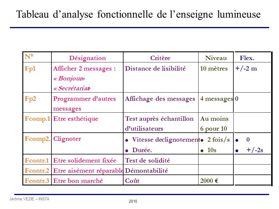 Jérôme VEZIE – INSTA 2010 N° Fp1 Fp2 Fcomp.1 Fcomp2. Fcontr.1 Fcontr.2 Fcontr.3 Désignation Afficher 2 messages : « Bonjour » « Secrétariat » Programm