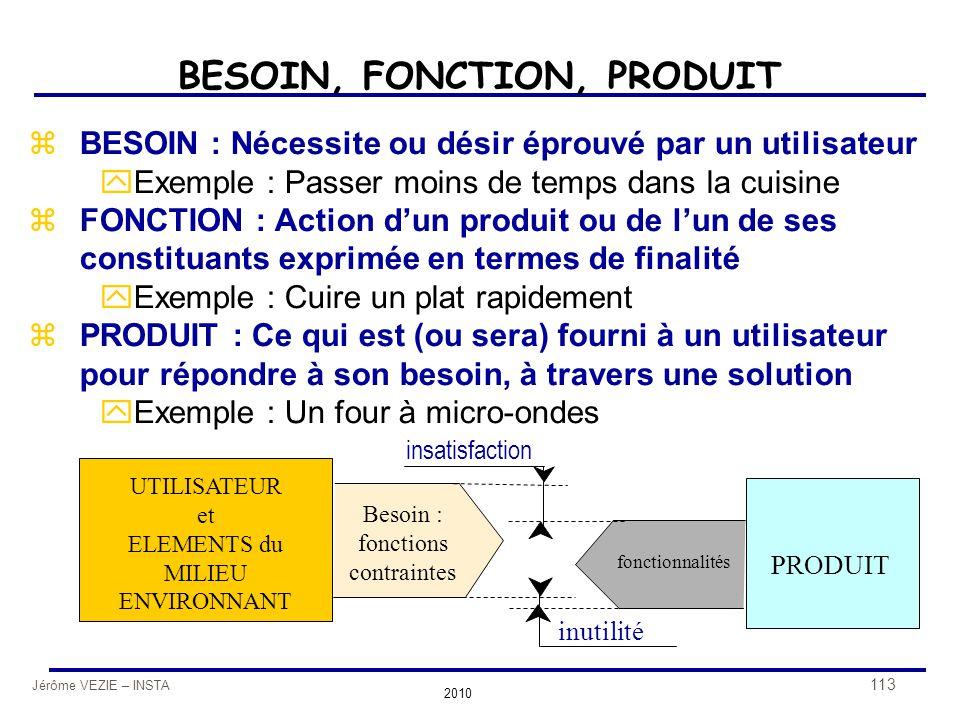 Jérôme VEZIE – INSTA 2010 113 BESOIN, FONCTION, PRODUIT zBESOIN : Nécessite ou désir éprouvé par un utilisateur yExemple : Passer moins de temps dans