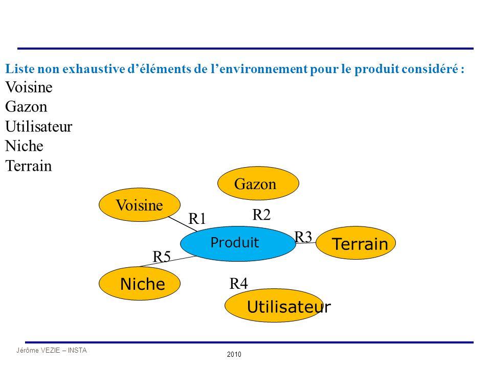Jérôme VEZIE – INSTA 2010 Niche Terrain Produit R1 R2 Voisine Gazon R3 Utilisateur R4 R5 Liste non exhaustive d'éléments de l'environnement pour le pr
