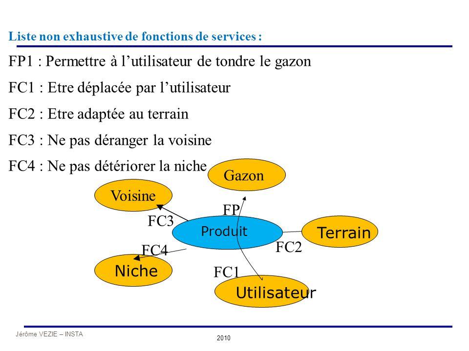 Jérôme VEZIE – INSTA 2010 Niche Terrain Produit Voisine Gazon Utilisateur Liste non exhaustive de fonctions de services : FP1 : Permettre à l'utilisat