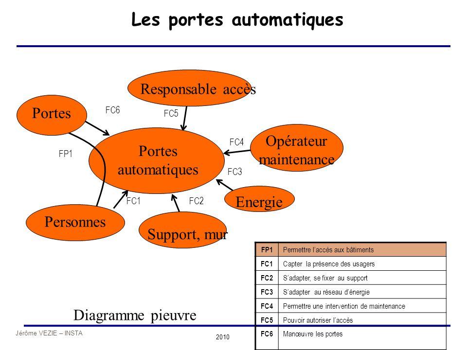 Jérôme VEZIE – INSTA 2010 Portes automatiques Les portes automatiques Portes Energie Responsable accès Support, mur Personnes Opérateur maintenance FP